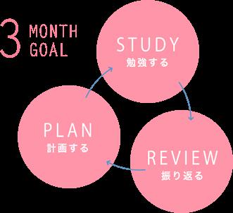 計画する - 勉強する - 振り返る